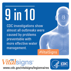 Graphic from CDC showing 9 in 10 outbreaks were caused by problems preventable with more effective water management.